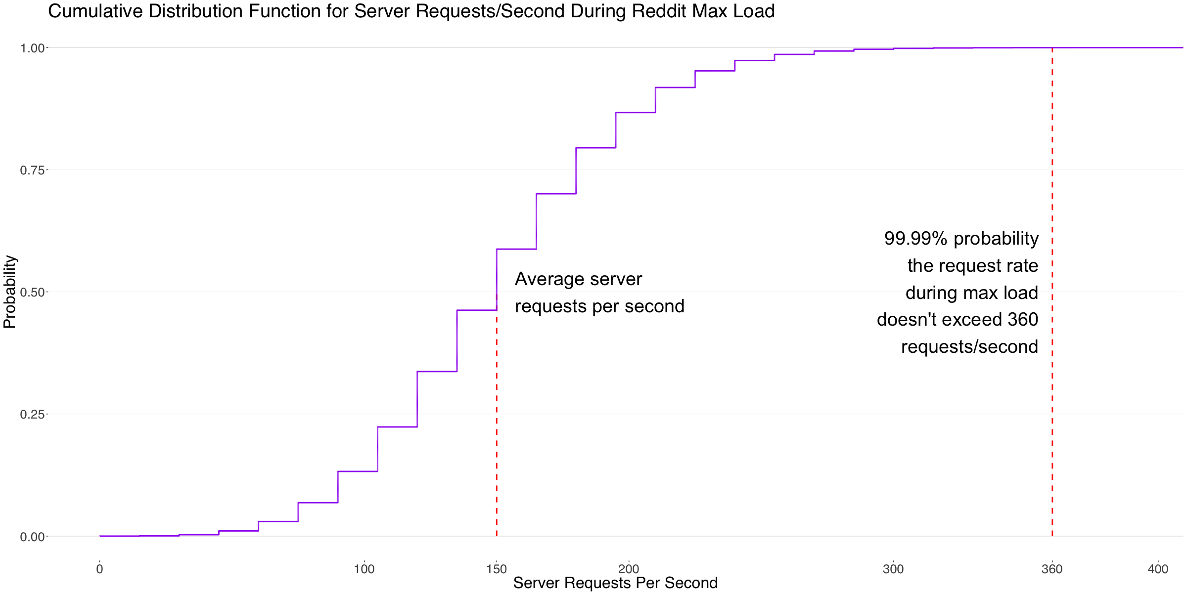 Visualizing a Reddit Hug Of Death With R: How To Reddit
